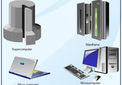 Computer Types – What Is a Computer?